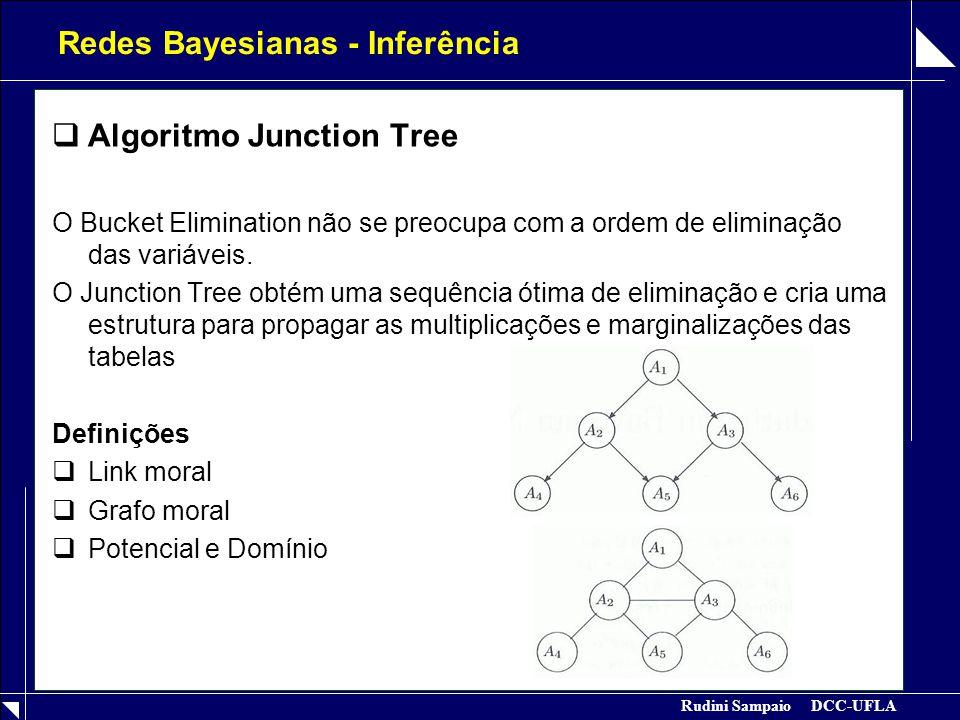 Rudini Sampaio DCC-UFLA Redes Bayesianas – Junction Tree  Algoritmo Junction Tree Definições  Fill-Ins  Sequência Perfeita de Eliminação  Grafo triangulado  Vértice Simplicial (todos os vizinhos são ligados entre si)