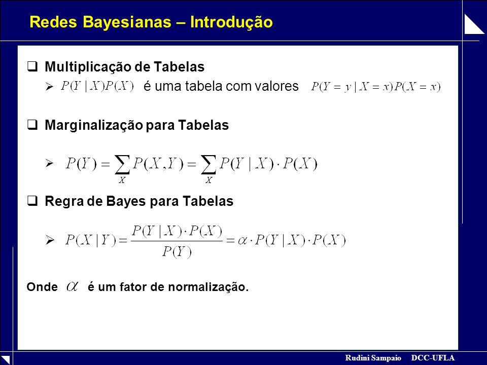 Rudini Sampaio DCC-UFLA Redes Bayesianas – Introdução Exemplo: Probab a priori de A Prob condicional de B dado A Marginalização Probabilidade a posteriori de B Regra de Bayes: