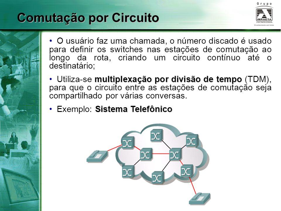 O usuário faz uma chamada, o número discado é usado para definir os switches nas estações de comutação ao longo da rota, criando um circuito contínuo