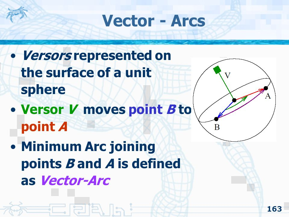 163 Vector - Arcs Versors represented on the surface of a unit sphere Versor V moves point B to point A Minimum Arc joining points B and A is defined