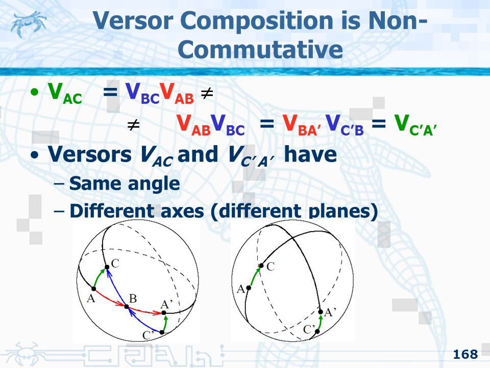 168 Versor Composition is Non- Commutative V AC = V BC V AB   V AB V BC = V BA' V C'B = V C'A' Versors V AC and V C' A' have –Same angle –Different axes (different planes)