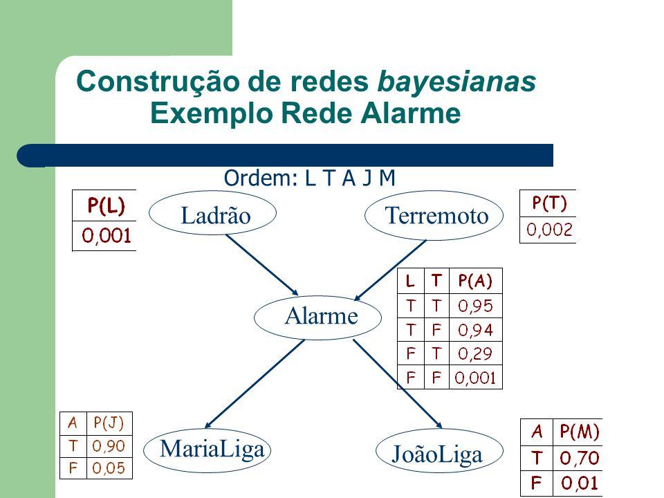Construção de redes bayesianas Exemplo Rede Alarme LadrãoTerremoto Alarme MariaLiga JoãoLiga Ordem: L T A J M