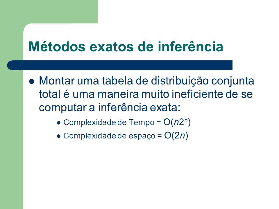 Métodos exatos de inferência Montar uma tabela de distribuição conjunta total é uma maneira muito ineficiente de se computar a inferência exata: Compl