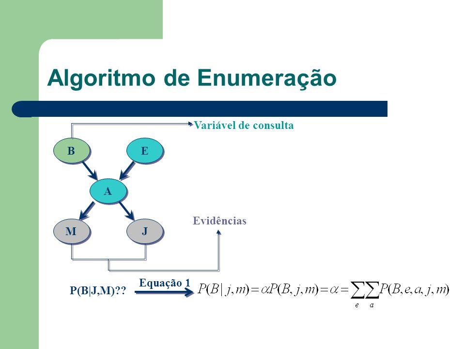 Algoritmo de Enumeração B B E E A A M M J J P(B|J,M)?? Equação 1 Evidências Variável de consulta