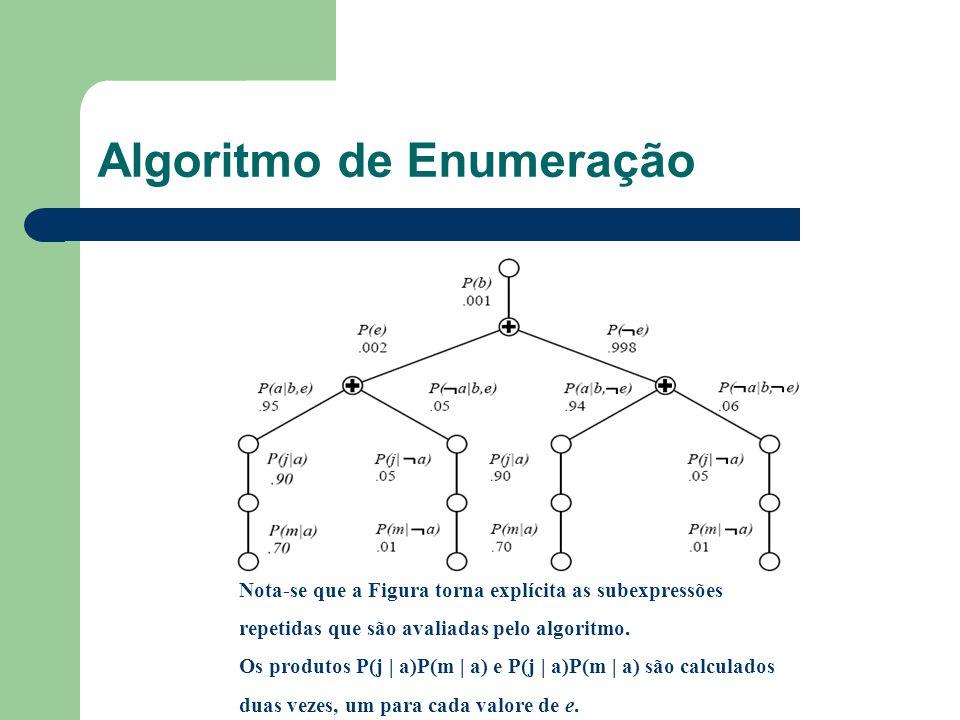 Algoritmo de Enumeração Nota-se que a Figura torna explícita as subexpressões repetidas que são avaliadas pelo algoritmo. Os produtos P(j | a)P(m | a)