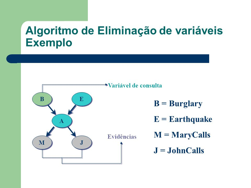 Algoritmo de Eliminação de variáveis Exemplo B B E E A A M M J J Evidências Variável de consulta B = Burglary E = Earthquake M = MaryCalls J = JohnCal
