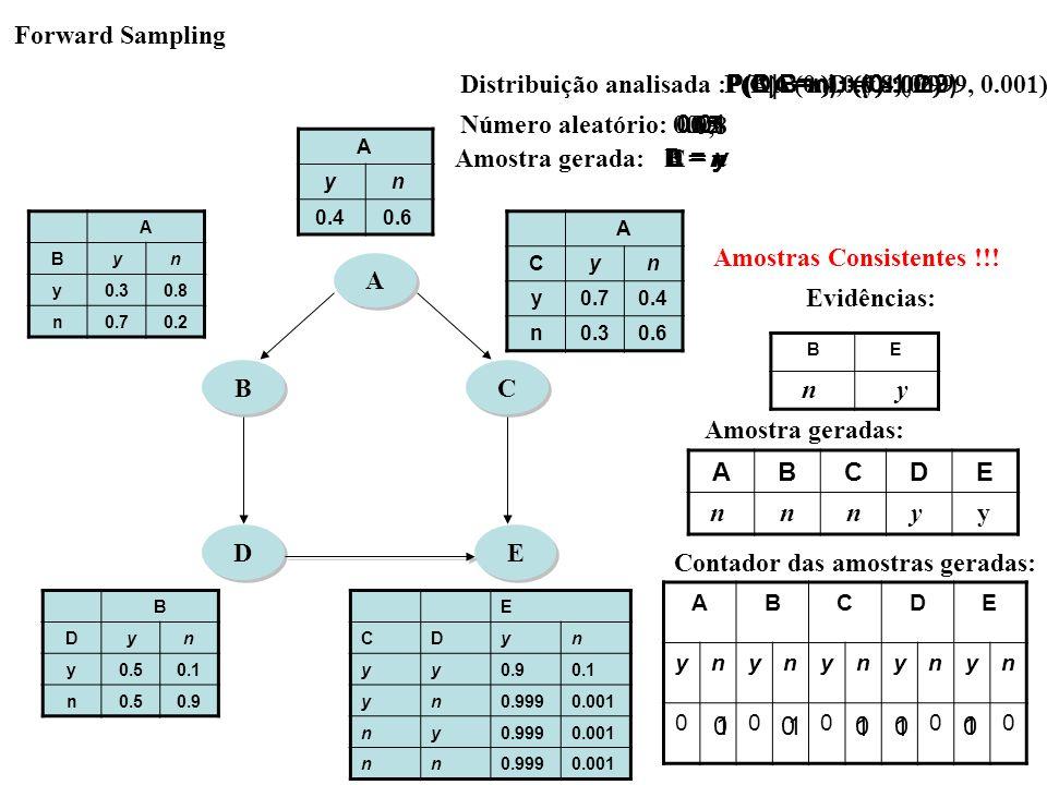 B B A A C C D D E E ABCDE ynynynynyn 00000 ABCDE Contador das amostras geradas: Amostra geradas: A yn 0.40.6 A Byn y0.30.8 n0.70.2 A Cyn y0.70.4 n0.30