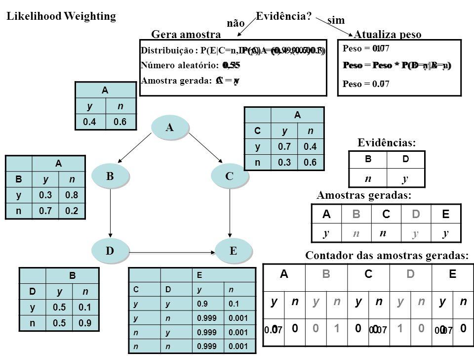 B B A A C C D D E E ABCDE ynynynynyn 0010100 ABCDE ny Amostras geradas: A yn 0.40.6 A Byn y0.30.8 n0.70.2 A Cyn y0.70.4 n0.30.6 B Dyn y0.50.1 n0.50.9