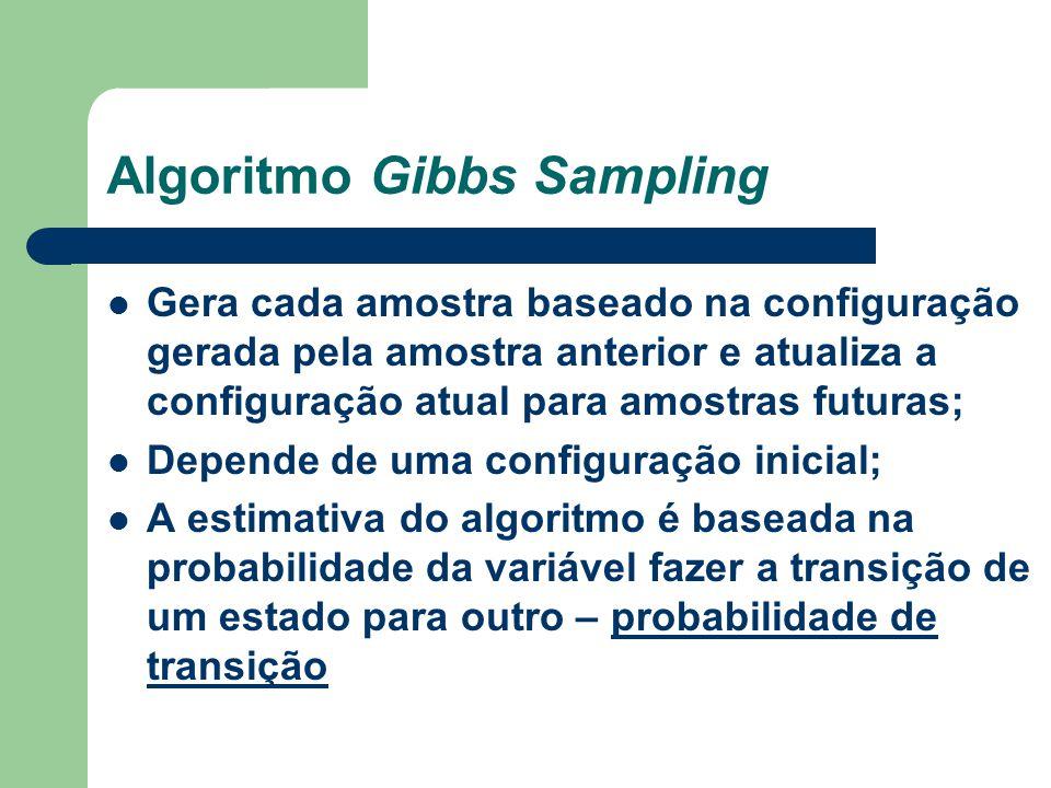 Algoritmo Gibbs Sampling Gera cada amostra baseado na configuração gerada pela amostra anterior e atualiza a configuração atual para amostras futuras;