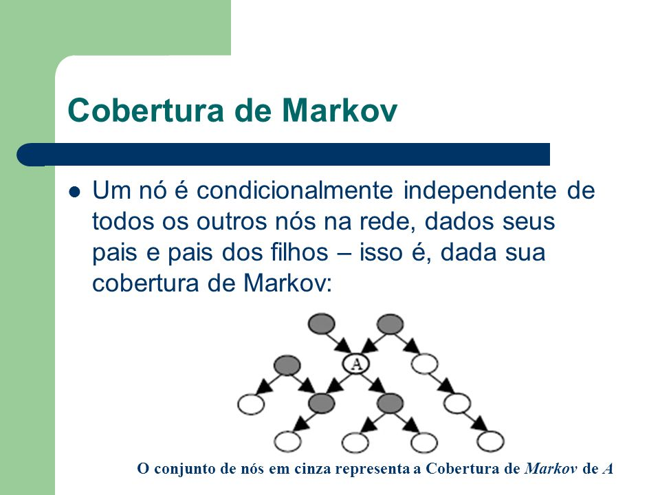 Cobertura de Markov Um nó é condicionalmente independente de todos os outros nós na rede, dados seus pais e pais dos filhos – isso é, dada sua cobertu