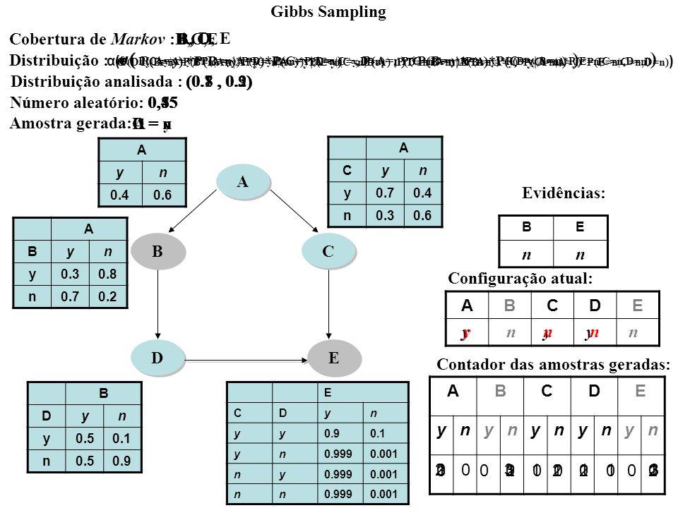 B B A A C C D D E E ABCDE ynynynynyn ABCDE Contador das amostras geradas: Configuração atual: A yn 0.40.6 A Byn y0.30.8 n0.70.2 A Cyn y0.70.4 n0.30.6