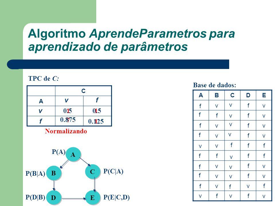 Algoritmo AprendeParametros para aprendizado de parâmetros A A B B C C D D E E P(A) P(B|A) P(D|B) P(C|A) P(E|C,D) ABCDE vfv ffv vfv vfv vff fff vfv vf