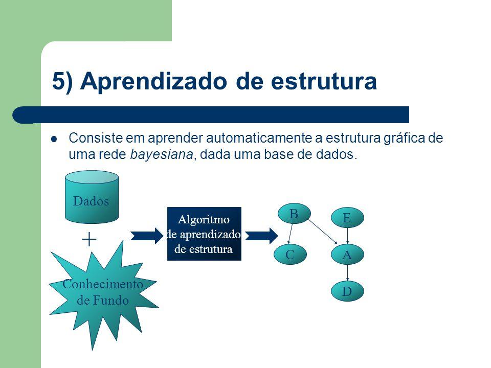 5) Aprendizado de estrutura Consiste em aprender automaticamente a estrutura gráfica de uma rede bayesiana, dada uma base de dados. Dados Algoritmo de