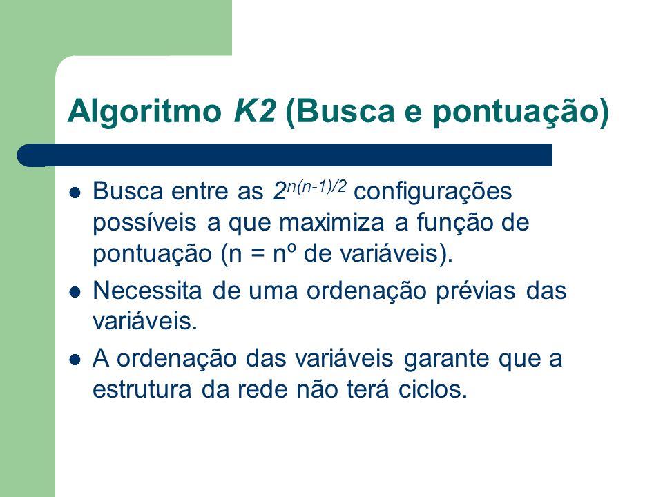 Algoritmo K2 (Busca e pontuação) Busca entre as 2 n(n-1)/2 configurações possíveis a que maximiza a função de pontuação (n = nº de variáveis). Necessi
