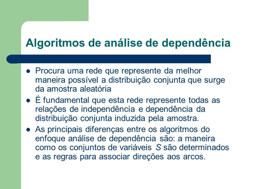 Algoritmos de análise de dependência Procura uma rede que represente da melhor maneira possível a distribuição conjunta que surge da amostra aleatória