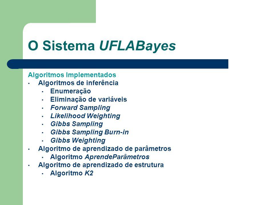 O Sistema UFLABayes Algoritmos Implementados Algoritmos de inferência Enumeração Eliminação de variáveis Forward Sampling Likelihood Weighting Gibbs S