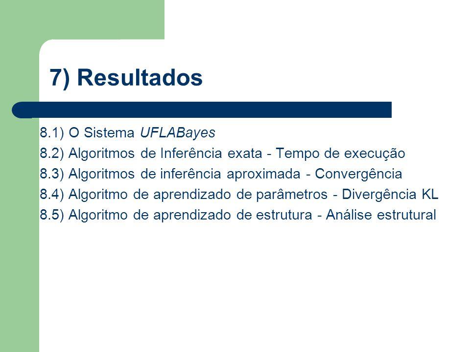 7) Resultados 8.1) O Sistema UFLABayes 8.2) Algoritmos de Inferência exata - Tempo de execução 8.3) Algoritmos de inferência aproximada - Convergência