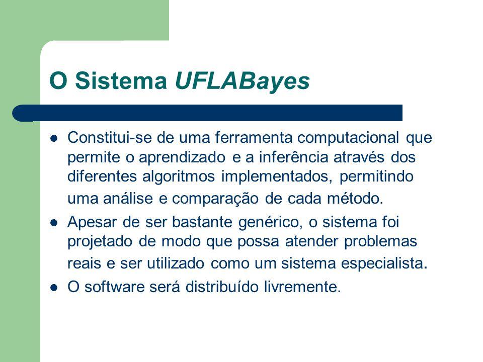 O Sistema UFLABayes Constitui-se de uma ferramenta computacional que permite o aprendizado e a inferência através dos diferentes algoritmos implementa