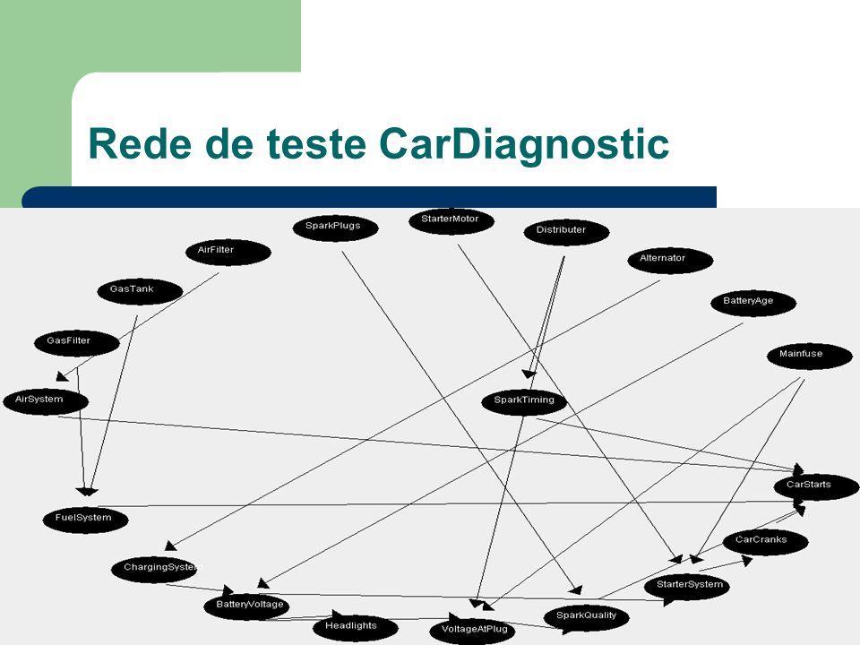 Rede de teste CarDiagnostic