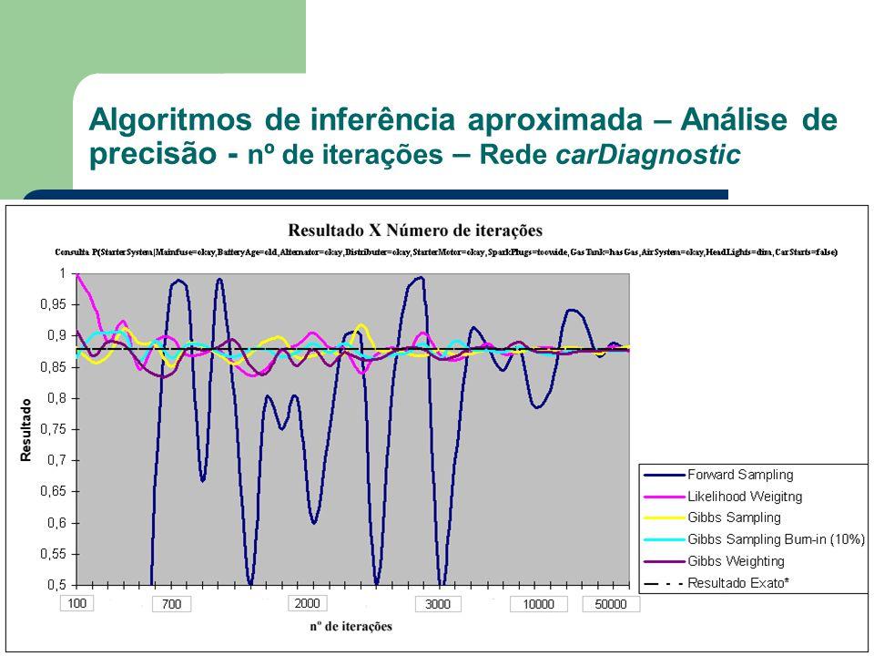 Algoritmos de inferência aproximada – Análise de precisão - nº de iterações – Rede carDiagnostic