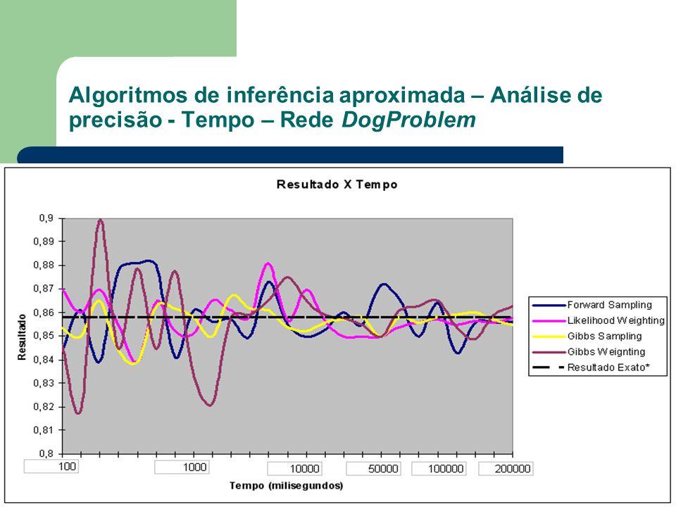 Algoritmos de inferência aproximada – Análise de precisão - Tempo – Rede DogProblem