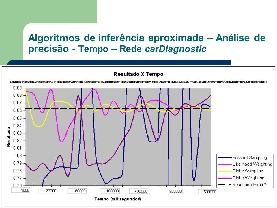 Algoritmos de inferência aproximada – Análise de precisão - Tempo – Rede carDiagnostic