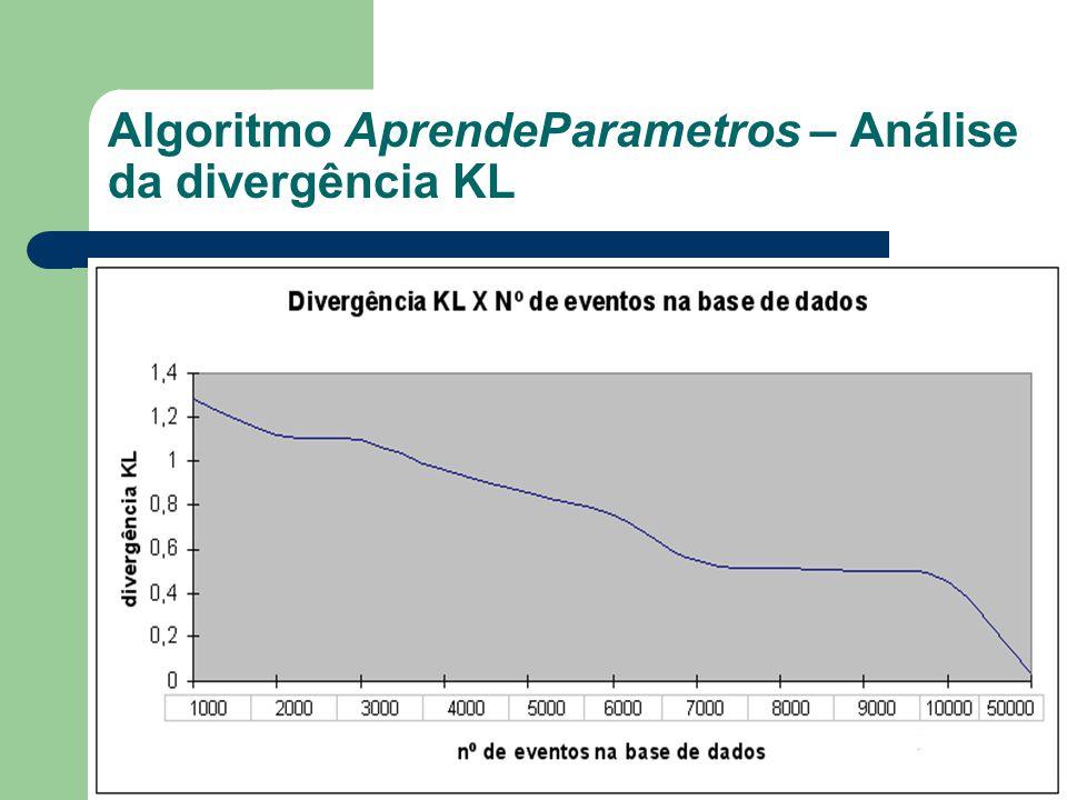 Algoritmo AprendeParametros – Análise da divergência KL