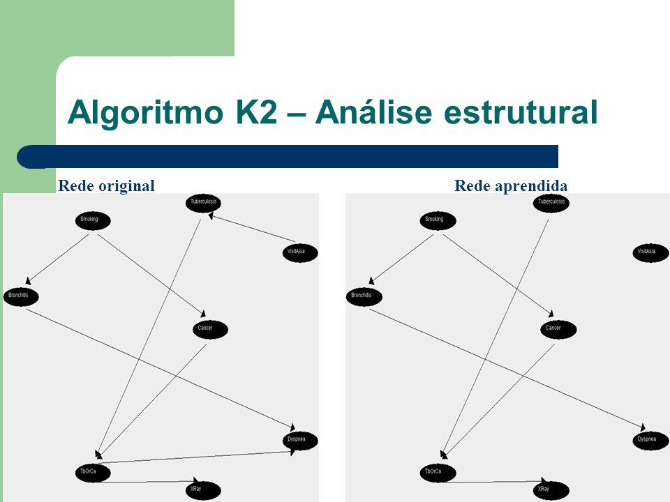 Algoritmo K2 – Análise estrutural Rede original Rede aprendida