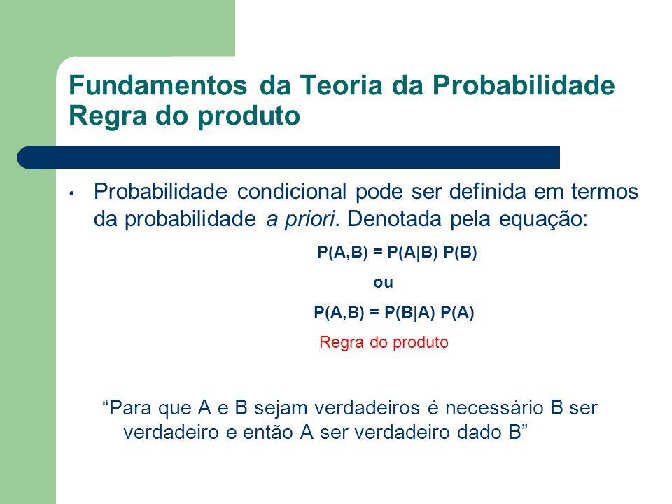 Fundamentos da Teoria da Probabilidade Regra do produto Probabilidade condicional pode ser definida em termos da probabilidade a priori. Denotada pela