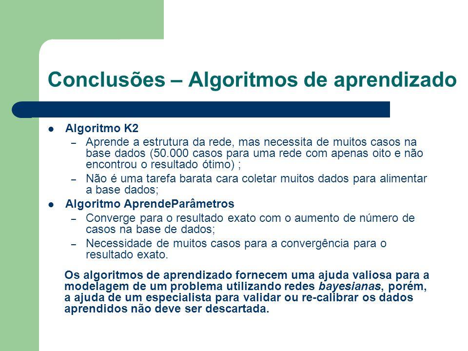 Conclusões – Algoritmos de aprendizado Algoritmo K2 – Aprende a estrutura da rede, mas necessita de muitos casos na base dados (50.000 casos para uma