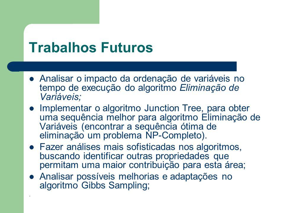 Trabalhos Futuros Analisar o impacto da ordenação de variáveis no tempo de execução do algoritmo Eliminação de Variáveis; Implementar o algoritmo Junc