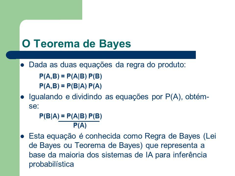 O Teorema de Bayes Dada as duas equações da regra do produto: P(A,B) = P(A|B) P(B) P(A,B) = P(B|A) P(A) Igualando e dividindo as equações por P(A), ob