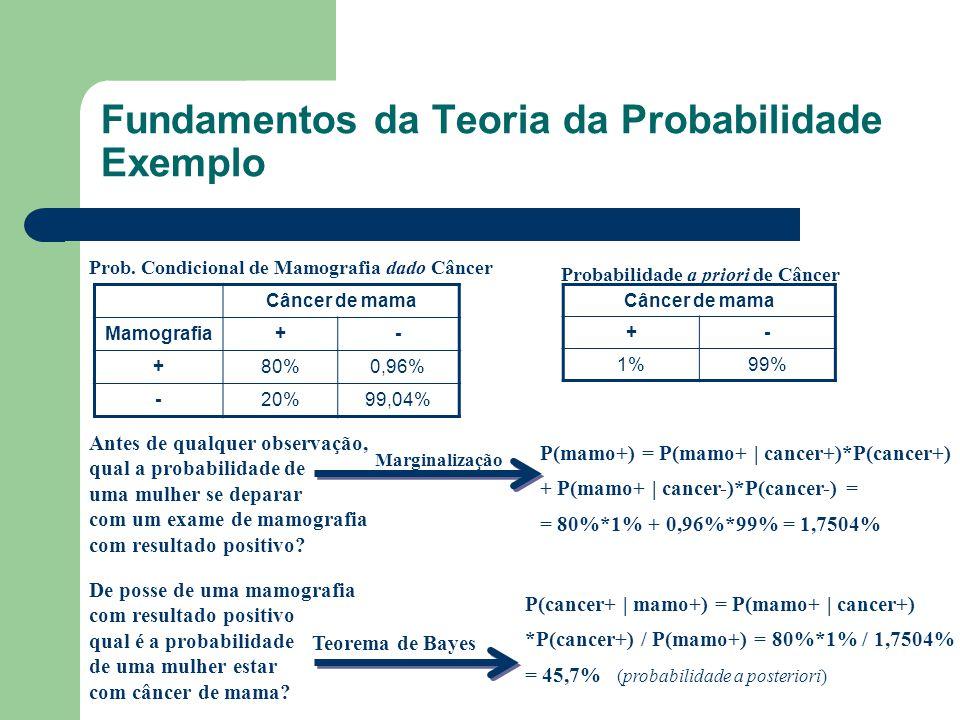 Fundamentos da Teoria da Probabilidade Exemplo Câncer de mama Mamografia+- +80%0,96% -20%99,04% Prob. Condicional de Mamografia dado Câncer Câncer de