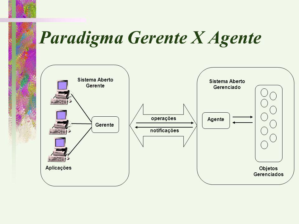 Gerente Aplicações Sistema Aberto Gerente Agente Objetos Gerenciados Sistema Aberto Gerenciado operações notificações Paradigma Gerente X Agente