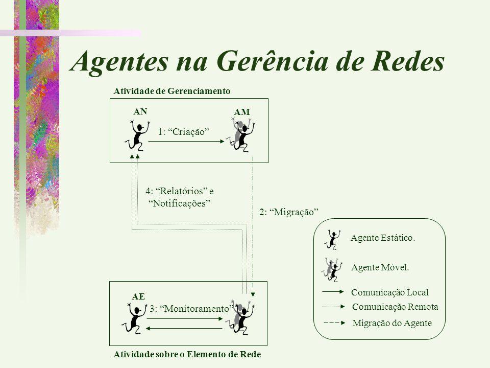 """AN AM 1: """"Criação"""" AE 3: """"Monitoramento"""" Atividade sobre o Elemento de Rede 2: """"Migração"""" 4: """"Relatórios"""" e """"Notificações"""" Agente Estático. Agente Móv"""
