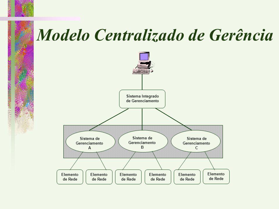 Modelo Centralizado de Gerência Sistema Integrado de Gerenciamento Sistema de Gerenciamento A Sistema de Gerenciamento C Sistema de Gerenciamento B El