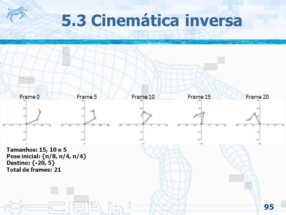 95 5.3 Cinemática inversa Tamanhos: 15, 10 e 5 Pose inicial: {π/8, π/4, π/4} Destino: {-20, 5} Total de frames: 21 Frame 0Frame 5Frame 10Frame 15Frame