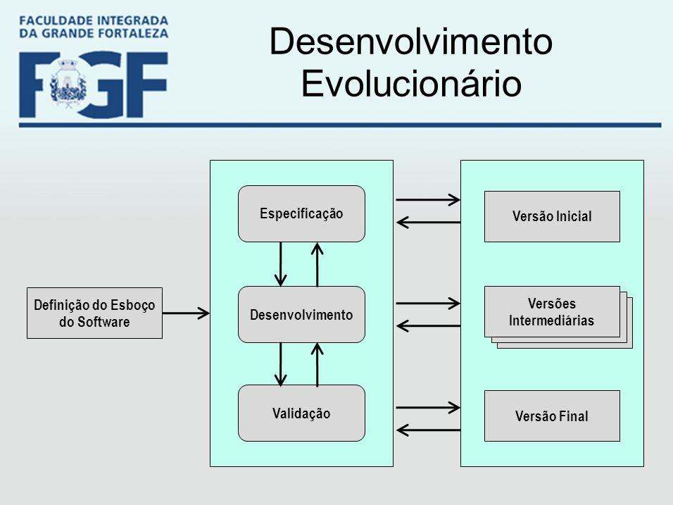 Desenvolvimento Evolucionário Definição do Esboço do Software Especificação Desenvolvimento Validação Versão Inicial Versões Intermediárias Versão Fin