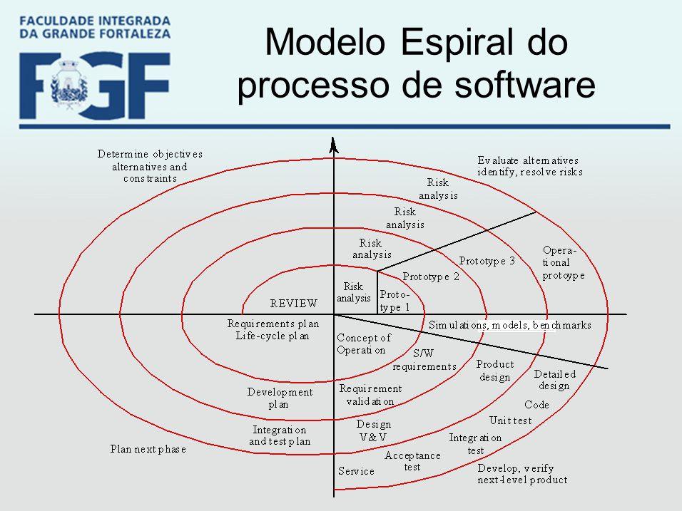 Modelo Espiral do processo de software