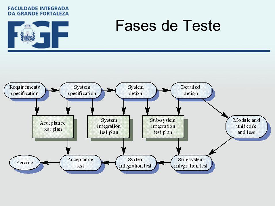Fases de Teste