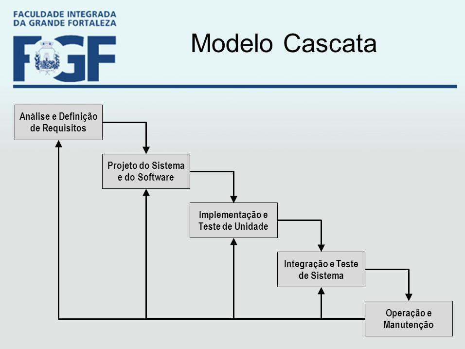 Modelo Cascata Análise e Definição de Requisitos Projeto do Sistema e do Software Implementação e Teste de Unidade Operação e Manutenção Integração e