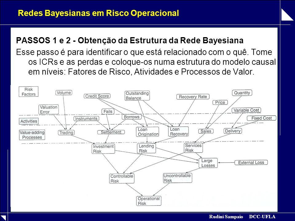Rudini Sampaio DCC-UFLA Redes Bayesianas em Risco Operacional PASSOS 1 e 2 - Obtenção da Estrutura da Rede Bayesiana Esse passo é para identificar o que está relacionado com o quê.