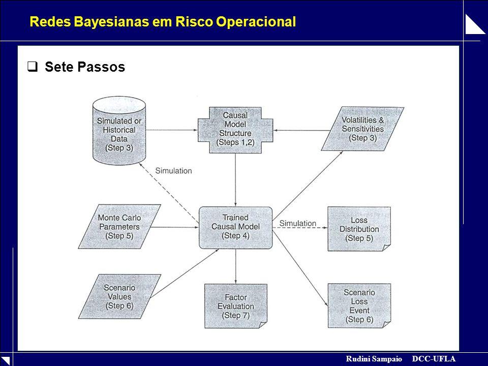 Rudini Sampaio DCC-UFLA Redes Bayesianas em Risco Operacional  Sete Passos