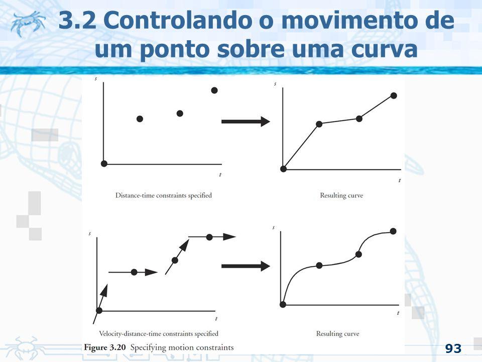 94 3.2.5 Achando a curva para o par posição/tempo –Usuário especifica as restrições posição/tempo A curva espacial pode ser determinada diretamente Os pontos de controle da curva interpolada podem ser calculados 3.2 Controlando o movimento de um ponto sobre uma curva
