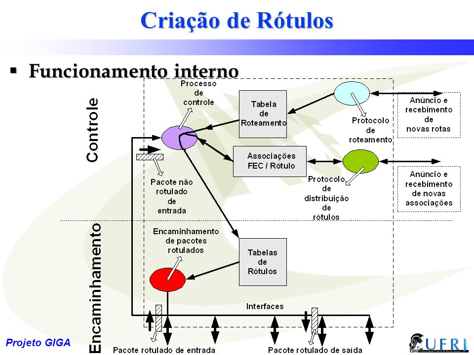 15 Projeto GIGA Criação de Rótulos  Funcionamento interno