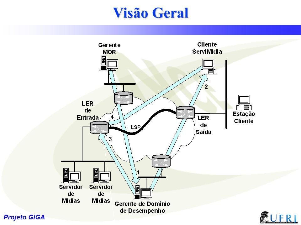 21 Projeto GIGA Visão Geral