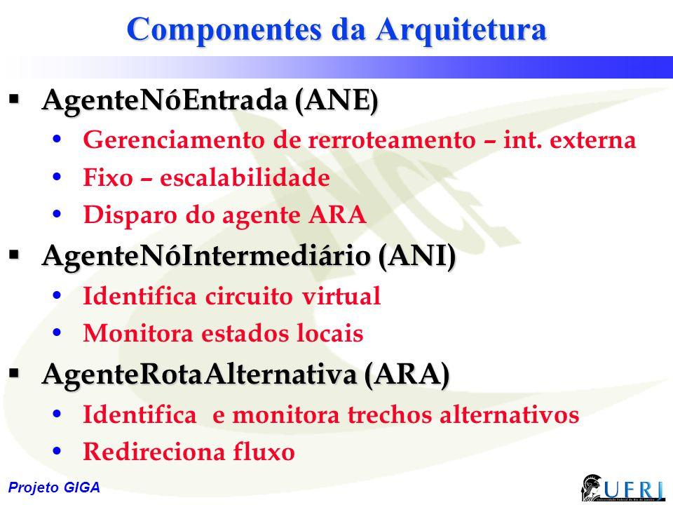 22 Projeto GIGA Componentes da Arquitetura  AgenteNóEntrada (ANE ) Gerenciamento de rerroteamento – int. externa Fixo – escalabilidade Disparo do age