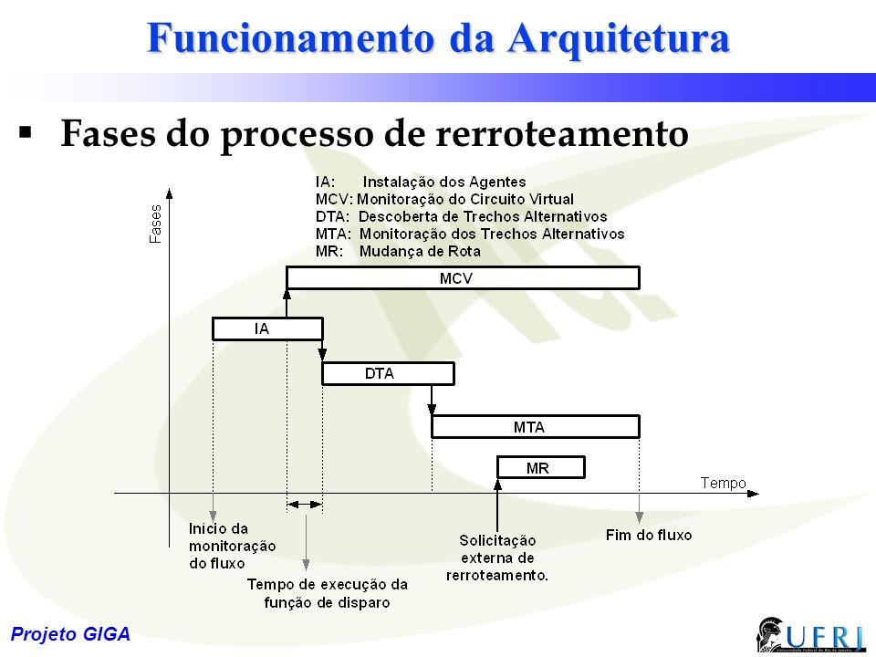 23 Projeto GIGA Funcionamento da Arquitetura  Fases do processo de rerroteamento