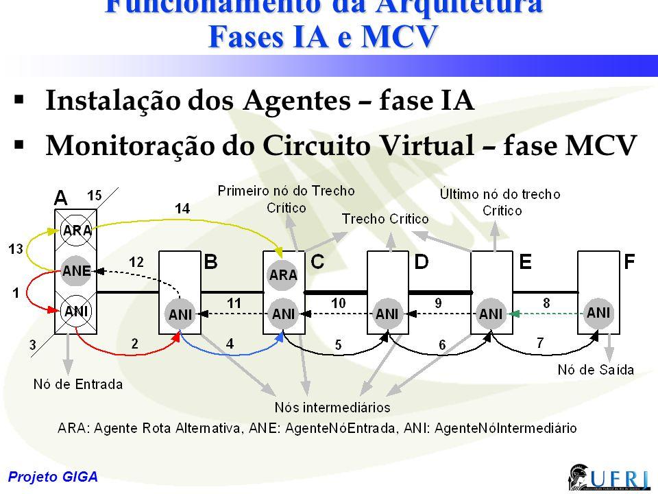 24 Projeto GIGA Funcionamento da Arquitetura Fases IA e MCV  Instalação dos Agentes – fase IA  Monitoração do Circuito Virtual – fase MCV