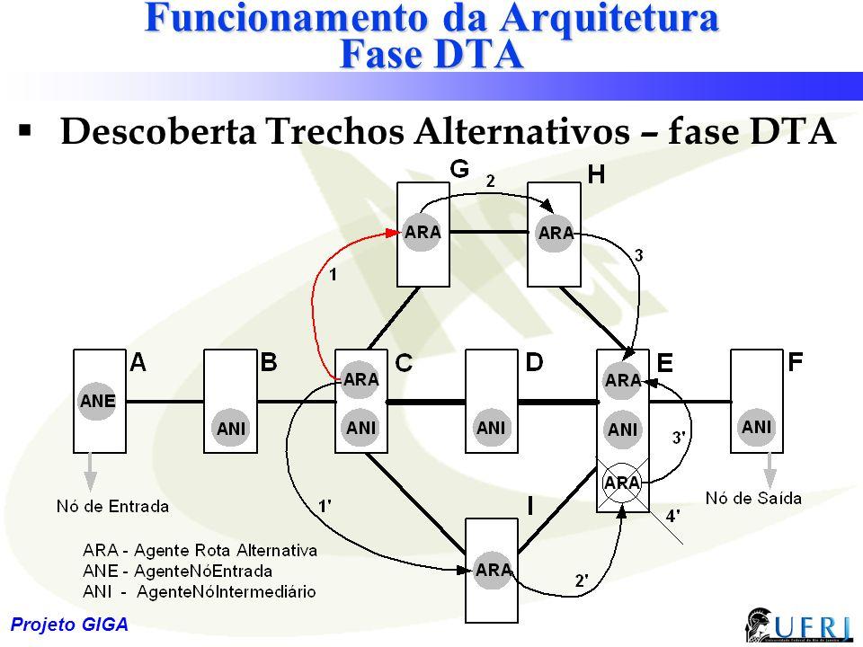 25 Projeto GIGA Funcionamento da Arquitetura Fase DTA  Descoberta Trechos Alternativos – fase DTA